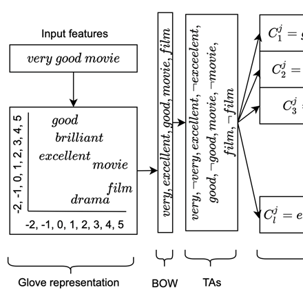 Tsetlin Machine Boolean Bag-of-Words Boosted by GloVe Synonyms